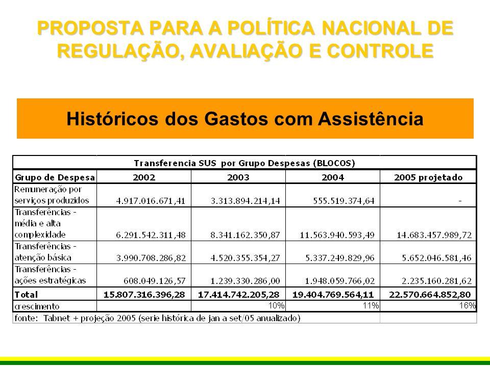 Históricos dos Gastos com Assistência PROPOSTA PARA A POLÍTICA NACIONAL DE REGULAÇÃO, AVALIAÇÃO E CONTROLE