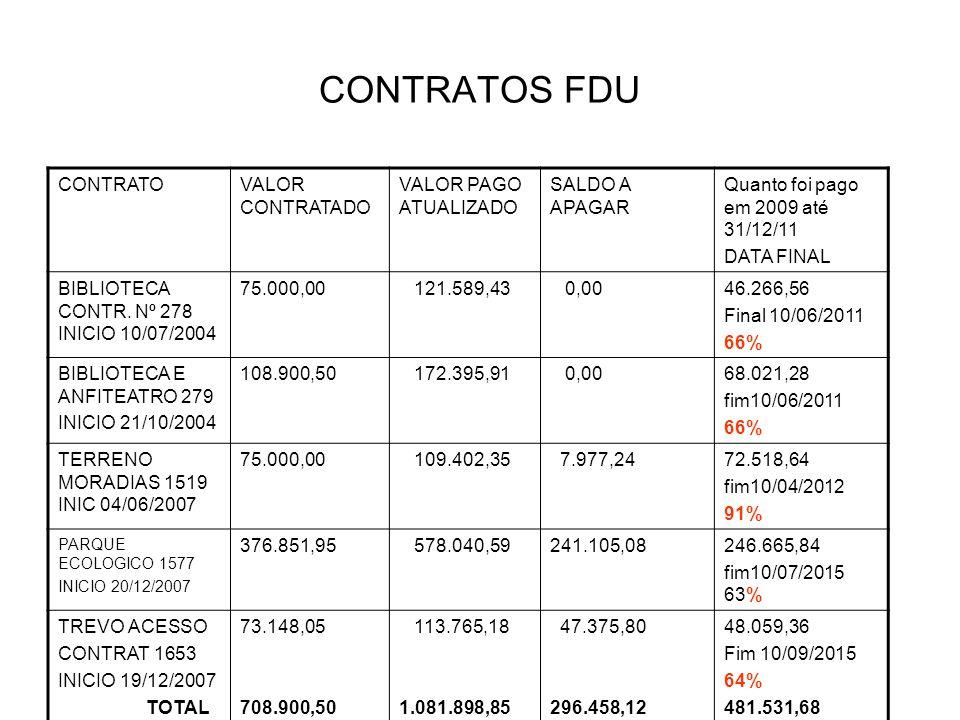 CONTRATOS FDU CONTRATOVALOR CONTRATADO VALOR PAGO ATUALIZADO SALDO A APAGAR Quanto foi pago em 2009 até 31/12/11 DATA FINAL BIBLIOTECA CONTR.