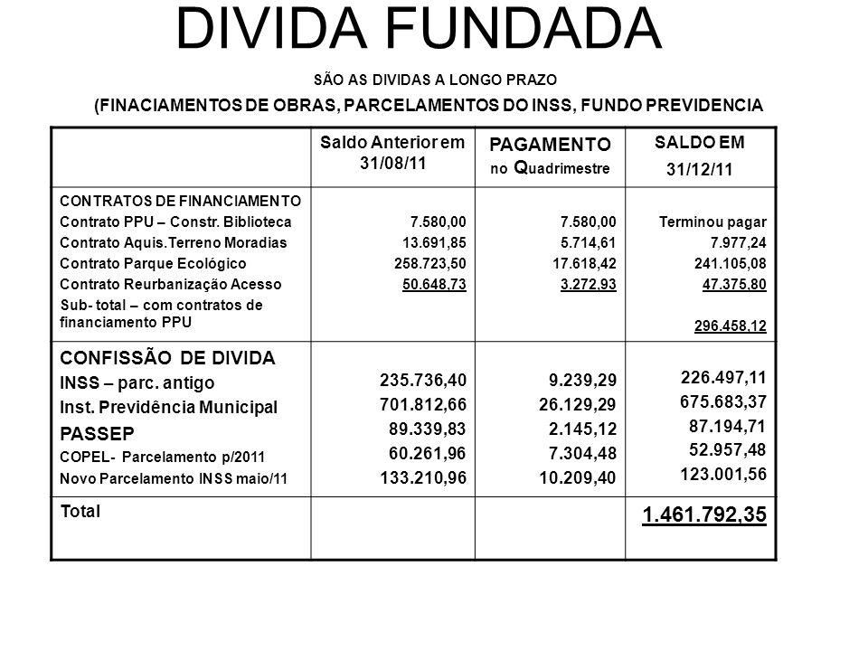 DIVIDA FUNDADA SÃO AS DIVIDAS A LONGO PRAZO (FINACIAMENTOS DE OBRAS, PARCELAMENTOS DO INSS, FUNDO PREVIDENCIA Saldo Anterior em 31/08/11 PAGAMENTO no Q uadrimestre SALDO EM 31/12/11 CONTRATOS DE FINANCIAMENTO Contrato PPU – Constr.