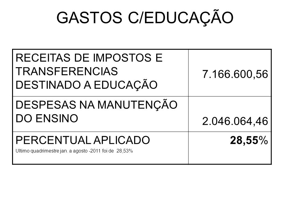 GASTOS C/EDUCAÇÃO RECEITAS DE IMPOSTOS E TRANSFERENCIAS DESTINADO A EDUCAÇÃO 7.166.600,56 DESPESAS NA MANUTENÇÃO DO ENSINO 2.046.064,46 PERCENTUAL APLICADO Ultimo quadrimestre jan.