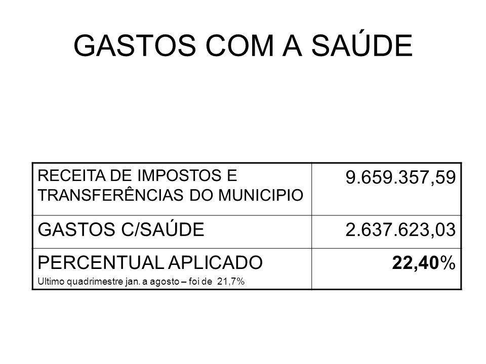 GASTOS COM PESSOAL RECEITA CORRENTE LÍQUIDA ( janeiro a dezembro 2011 ( 12 meses ) 9.631.638,10 DESPESAS COM PESSOAL E ENCARGOS - Para fins de Limite 4.173.709,73 INDICE PERCENTUAL APLICADO EM DESPESA COM PESSOAL Ultimo quadrimestre setembro /10 a agosto de 2011 foi de 43,87% 43,33%
