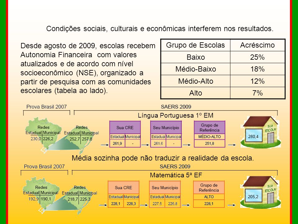 Média sozinha pode não traduzir a realidade da escola. Língua Portuguesa 1º EM Matemática 5ª EF Condições sociais, culturais e econômicas interferem n