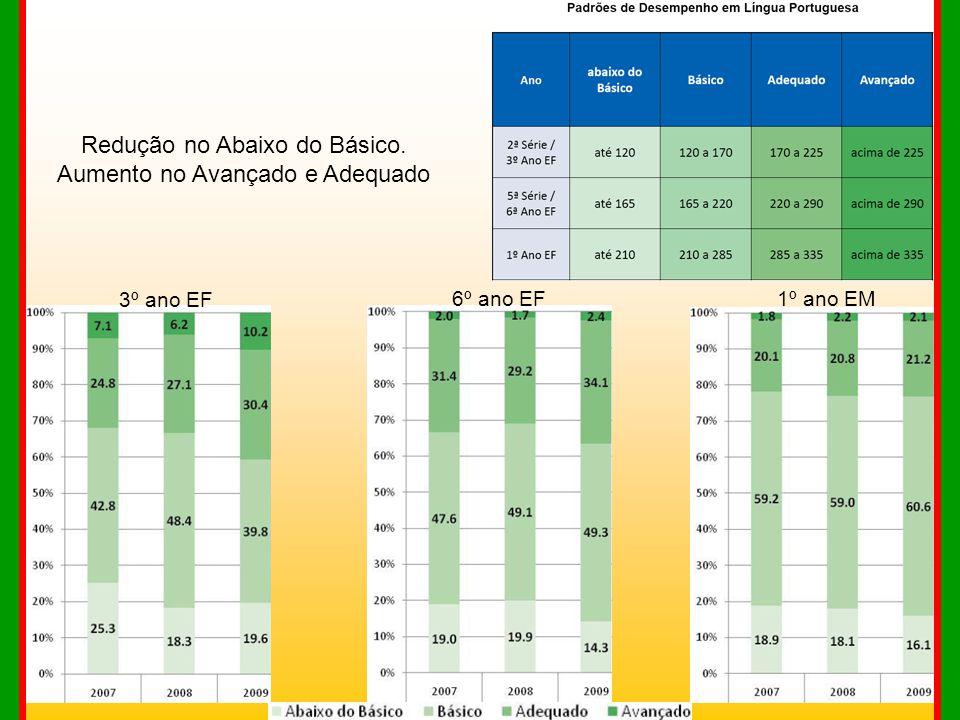 Redução no Abaixo do Básico. Aumento no Avançado e Adequado 3º ano EF 6º ano EF1º ano EM