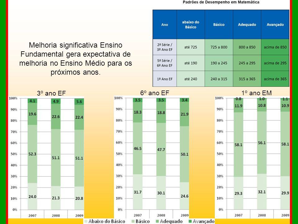 Melhoria significativa Ensino Fundamental gera expectativa de melhoria no Ensino Médio para os próximos anos. 3º ano EF 6º ano EF1º ano EM