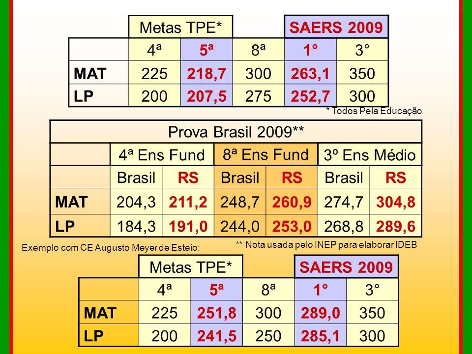 Metas TPE*SAERS 2009 4ª5ª8ª1°3° MAT225218,7300263,1350 LP200207,5275252,7300 * Todos Pela Educação Prova Brasil 2009** 4ª Ens Fund8ª Ens Fund3º Ens Mé