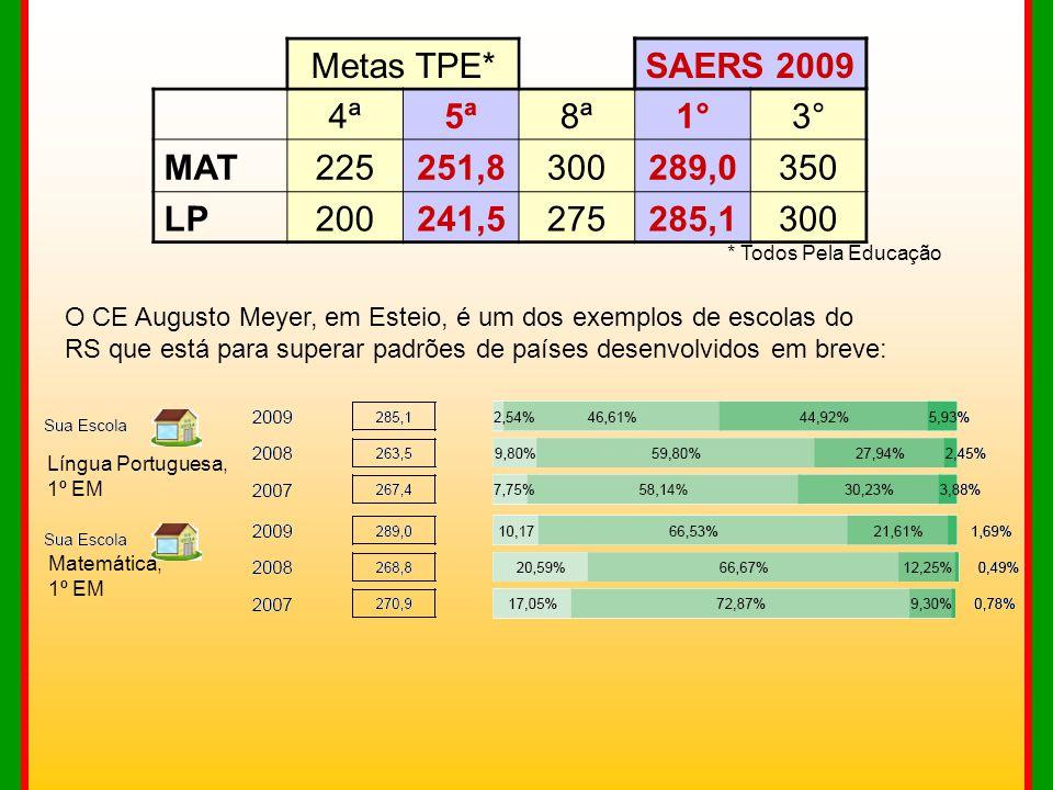O CE Augusto Meyer, em Esteio, é um dos exemplos de escolas do RS que está para superar padrões de países desenvolvidos em breve: Língua Portuguesa, 1
