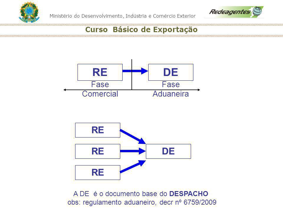 Ministério do Desenvolvimento, Indústria e Comércio Exterior Curso Básico de Exportação RE DE RE DERE Fase Comercial Fase Aduaneira A DE é o documento