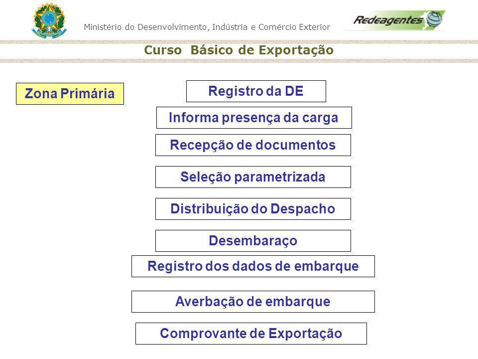Ministério do Desenvolvimento, Indústria e Comércio Exterior Curso Básico de Exportação Registro da DE Informa presença da carga Recepção de documento