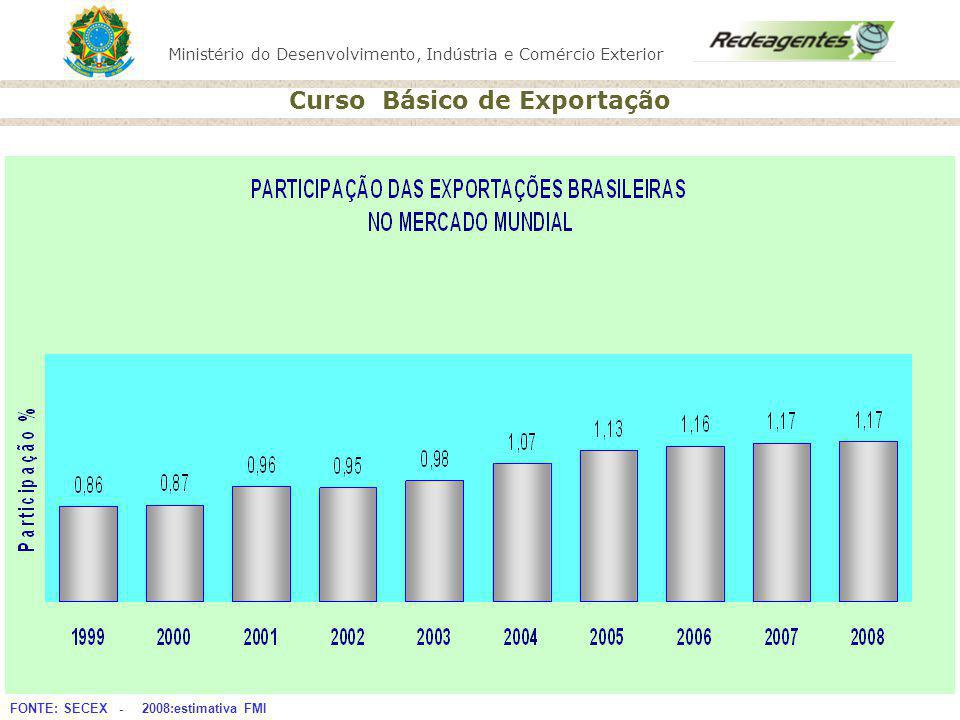 Ministério do Desenvolvimento, Indústria e Comércio Exterior Curso Básico de Exportação Trânsito Aduaneiro consumo Exportação Aduana Importação