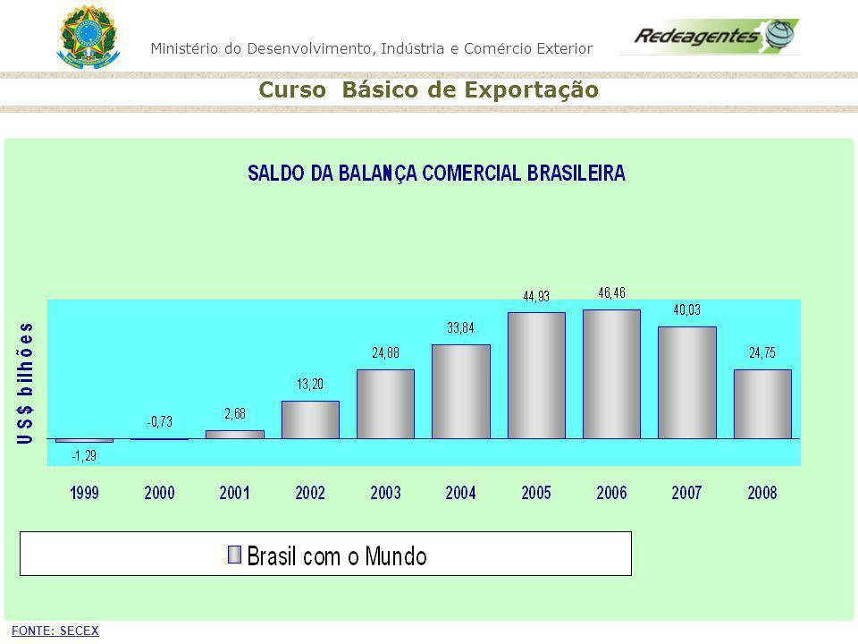 Ministério do Desenvolvimento, Indústria e Comércio Exterior Curso Básico de Exportação MDIC: Portal do Exportador Vitrine do Exportador Potenciais Exportadores SISPROM MRE Braziltradenet APEX PROMOÇÃO FERRAMENTAS