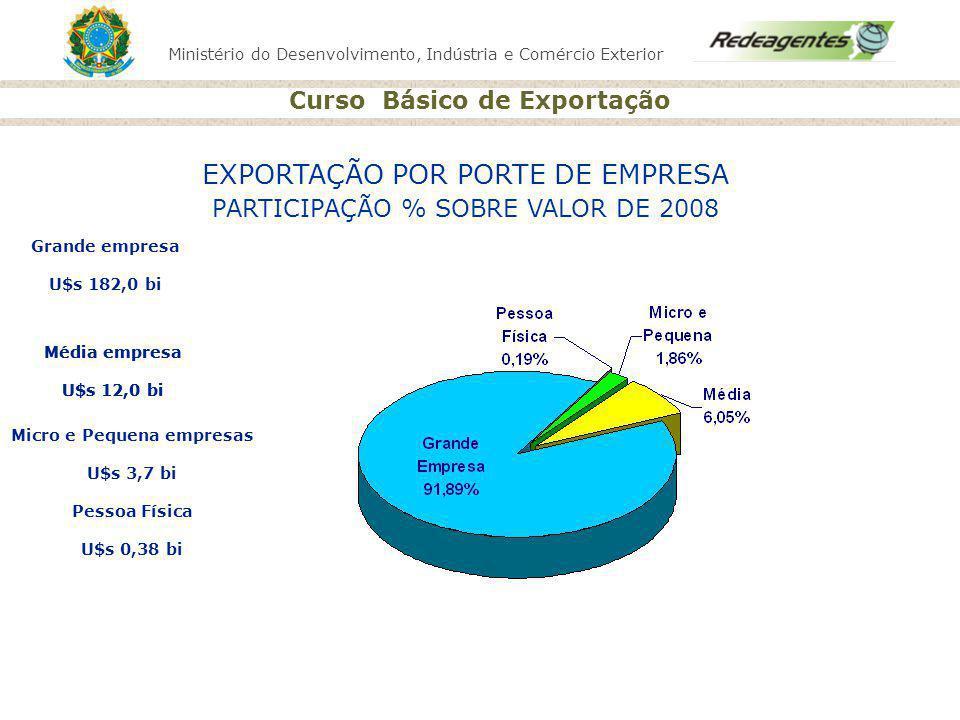 Ministério do Desenvolvimento, Indústria e Comércio Exterior Curso Básico de Exportação FASE COMERCIAL SECRETARIA DE COMÉRCIO EXTERIOR
