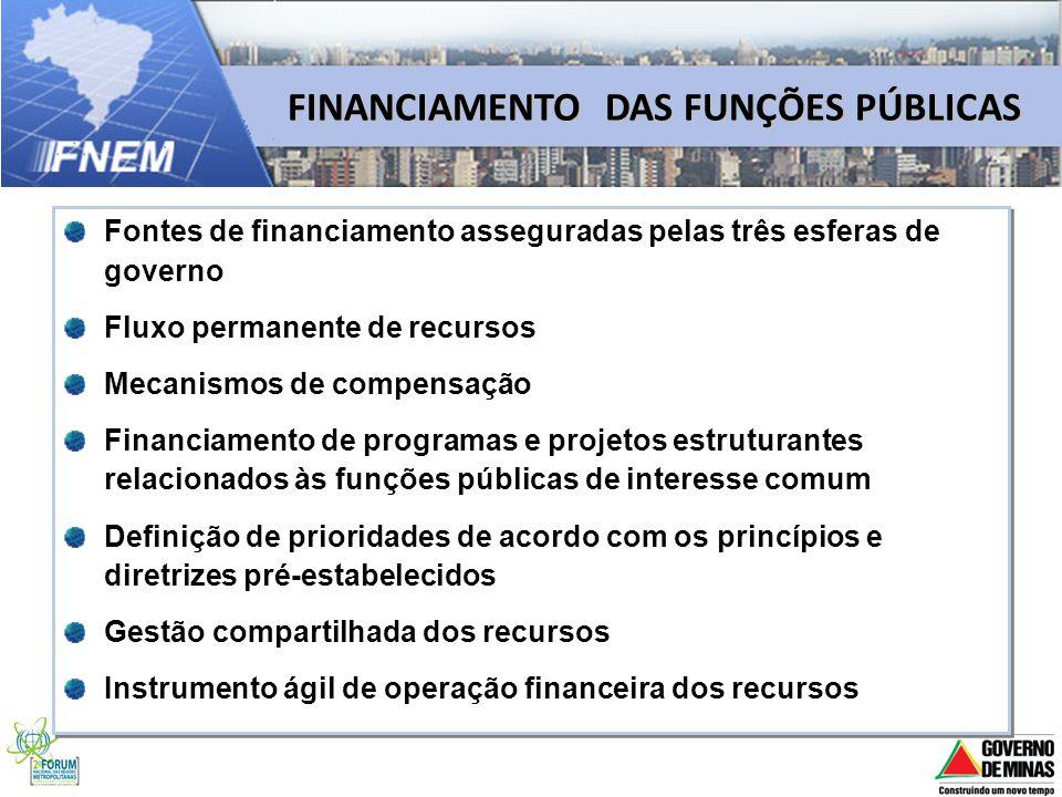 FINANCIAMENTO DAS FUNÇÕES PÚBLICAS Fontes de financiamento asseguradas pelas três esferas de governo Fluxo permanente de recursos Mecanismos de compen