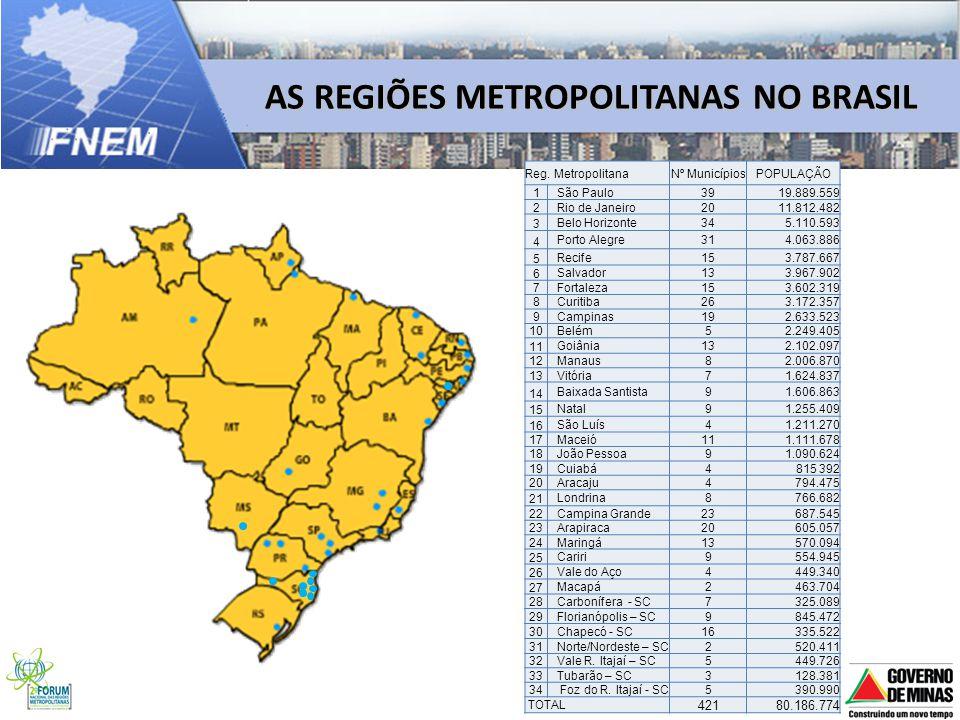 AS REGIÕES METROPOLITANAS NO BRASIL Reg. MetropolitanaNº MunicípiosPOPULAÇÃO 1 São Paulo3919.889.559 2Rio de Janeiro2011.812.482 3 Belo Horizonte345.1