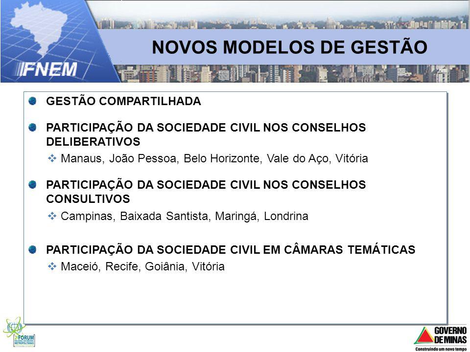 NOVOS MODELOS DE GESTÃO GESTÃO COMPARTILHADA PARTICIPAÇÃO DA SOCIEDADE CIVIL NOS CONSELHOS DELIBERATIVOS Manaus, João Pessoa, Belo Horizonte, Vale do