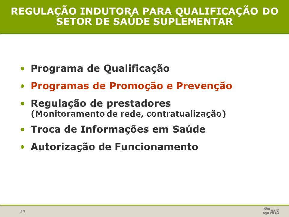 14 REGULAÇÃO INDUTORA PARA QUALIFICAÇÃO DO SETOR DE SAÚDE SUPLEMENTAR Programa de Qualificação Programas de Promoção e Prevenção Regulação de prestado