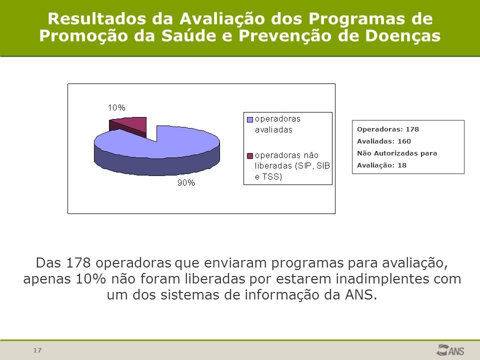 17 Resultados da Avaliação dos Programas de Promoção da Saúde e Prevenção de Doenças Das 178 operadoras que enviaram programas para avaliação, apenas 10% não foram liberadas por estarem inadimplentes com um dos sistemas de informação da ANS.