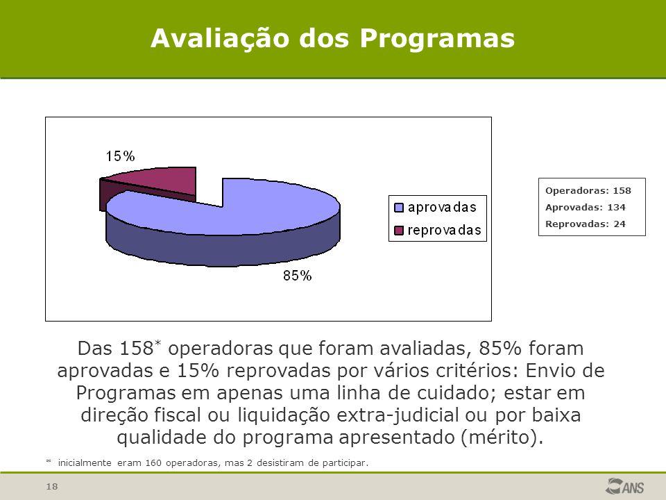 18 Avaliação dos Programas Das 158 * operadoras que foram avaliadas, 85% foram aprovadas e 15% reprovadas por vários critérios: Envio de Programas em