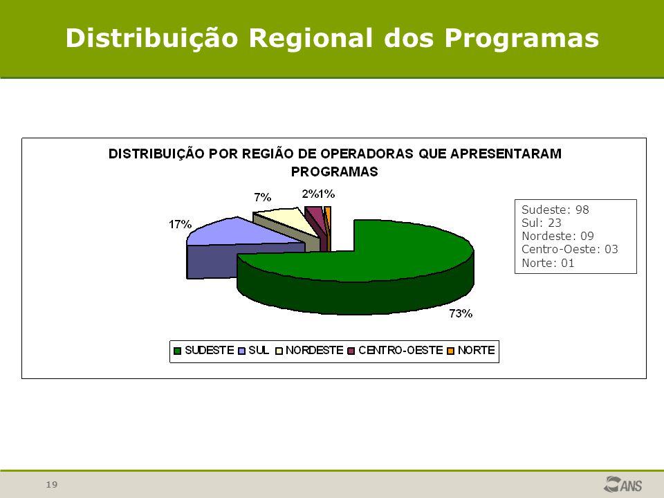 19 Distribuição Regional dos Programas Sudeste: 98 Sul: 23 Nordeste: 09 Centro-Oeste: 03 Norte: 01