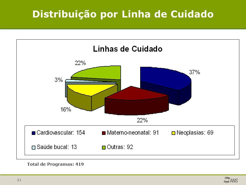 21 Distribuição por Linha de Cuidado Total de Programas: 419