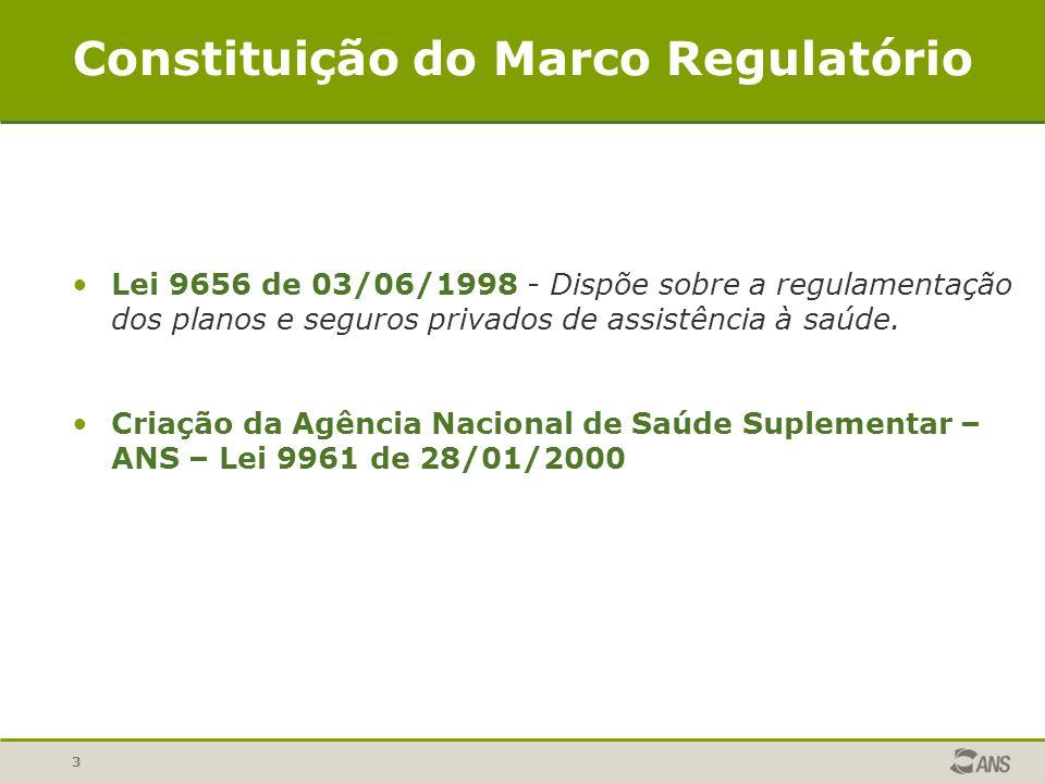 3 Constituição do Marco Regulatório Lei 9656 de 03/06/1998 - Dispõe sobre a regulamentação dos planos e seguros privados de assistência à saúde. Criaç