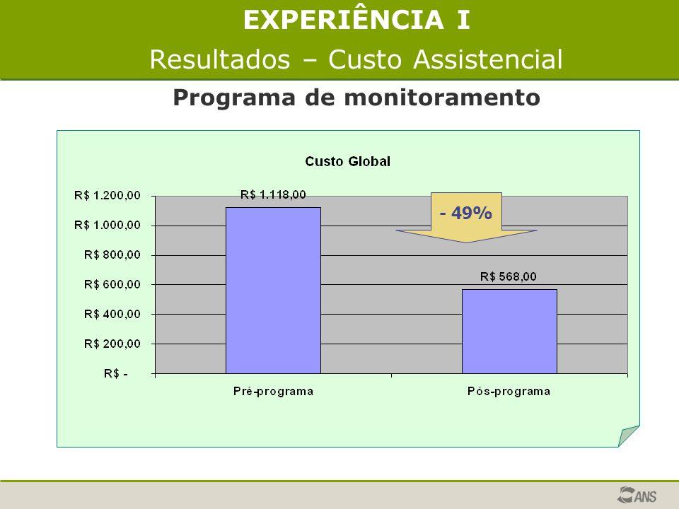 EXPERIÊNCIA I Resultados – Custo Assistencial Programa de monitoramento - 49%