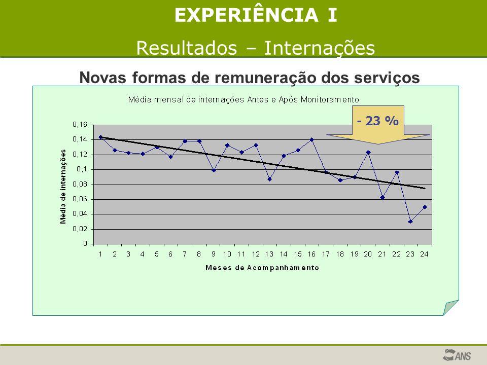 EXPERIÊNCIA I Resultados – Internações - 23 % Novas formas de remuneração dos serviços