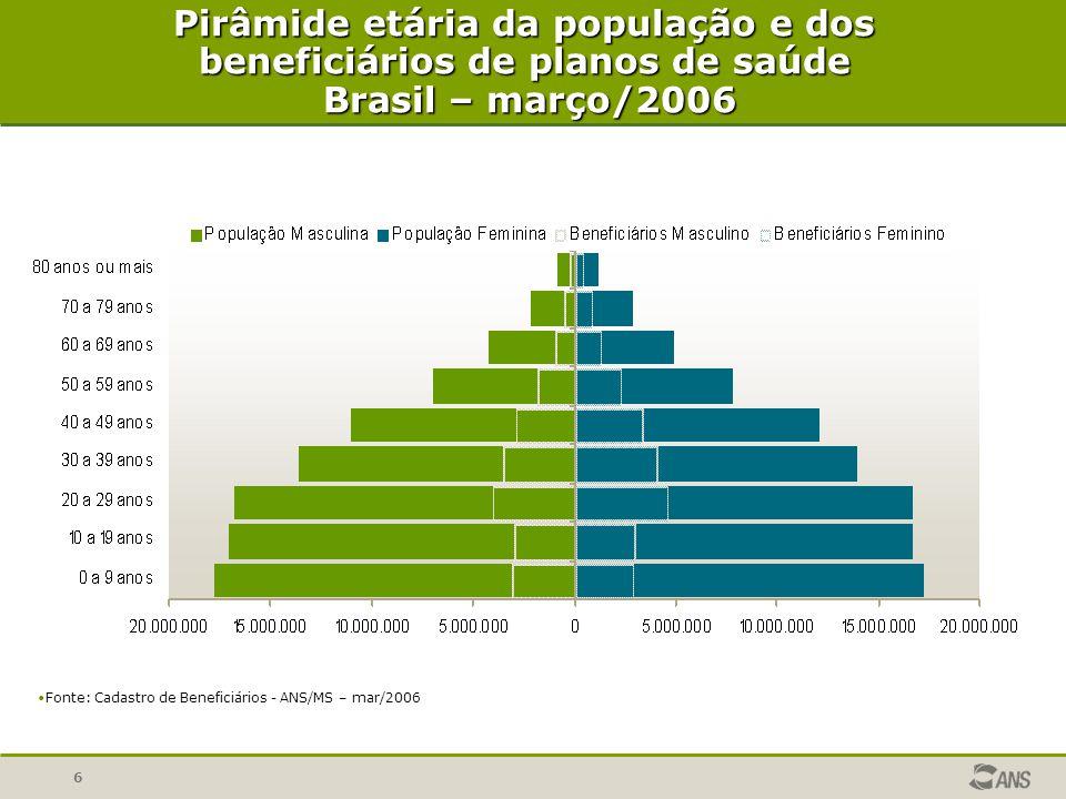 6 Pirâmide etária da população e dos beneficiários de planos de saúde Brasil – março/2006 Brasil – março/2006 Fonte: Cadastro de Beneficiários - ANS/M