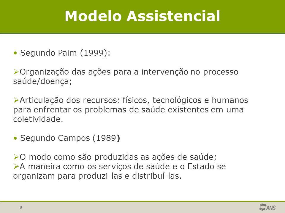 8 Modelo Assistencial Segundo Paim (1999): Organização das ações para a intervenção no processo saúde/doença; Articulação dos recursos: físicos, tecnológicos e humanos para enfrentar os problemas de saúde existentes em uma coletividade.