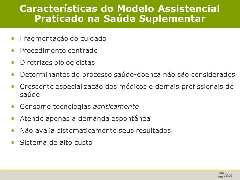 9 Características do Modelo Assistencial Praticado na Saúde Suplementar Fragmentação do cuidado Procedimento centrado Diretrizes biologicistas Determi