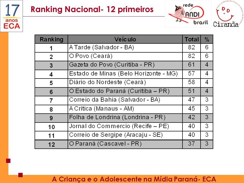 Ranking Nacional- 12 primeiros A Criança e o Adolescente na Mídia Paraná- ECA