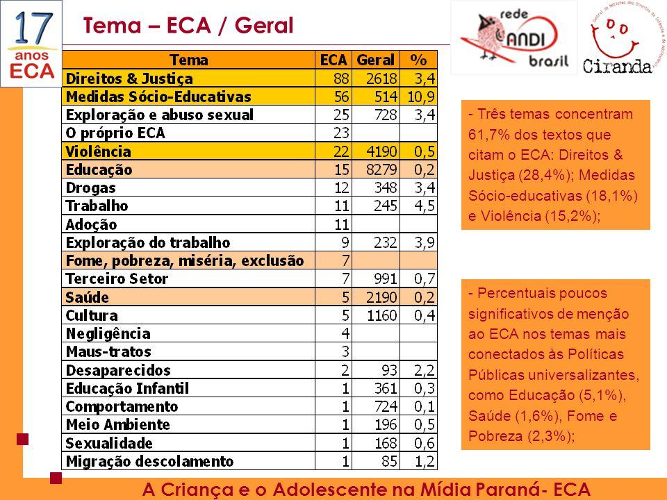 Tema – ECA / Geral A Criança e o Adolescente na Mídia Paraná- ECA - Três temas concentram 61,7% dos textos que citam o ECA: Direitos & Justiça (28,4%); Medidas Sócio-educativas (18,1%) e Violência (15,2%); - Percentuais poucos significativos de menção ao ECA nos temas mais conectados às Políticas Públicas universalizantes, como Educação (5,1%), Saúde (1,6%), Fome e Pobreza (2,3%);
