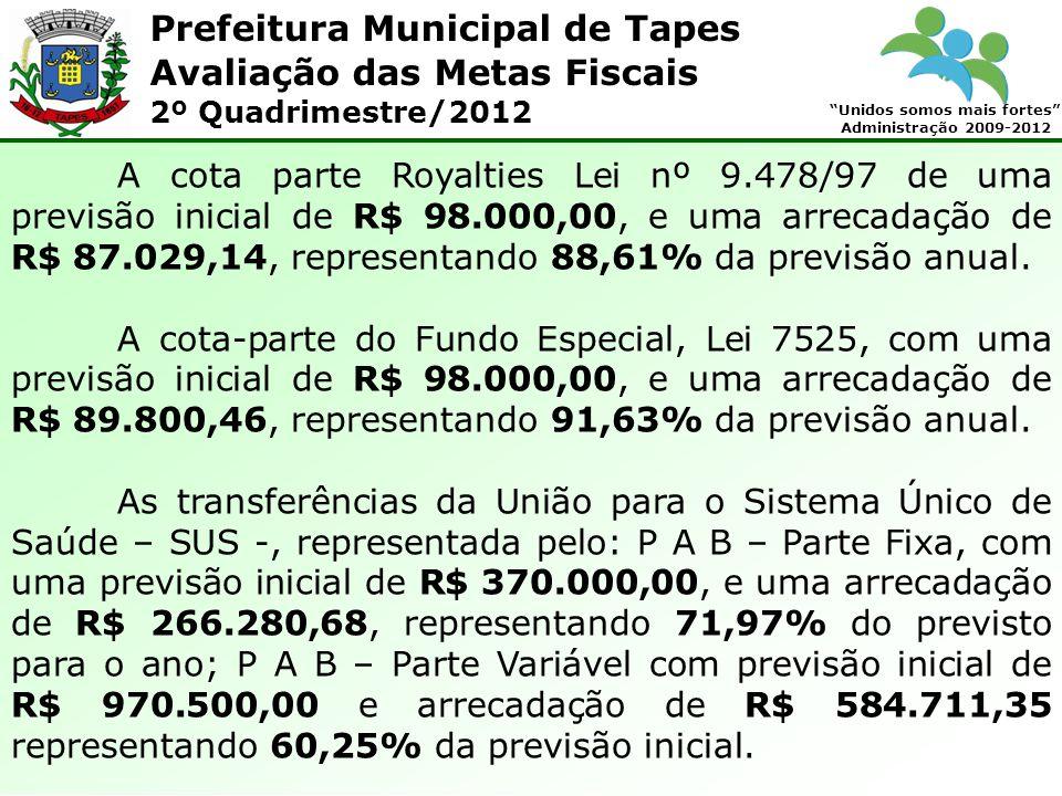 Prefeitura Municipal de Tapes Unidos somos mais fortes Administração 2009-2012 Avaliação das Metas Fiscais 2º Quadrimestre/2012 A cota parte Royalties Lei nº 9.478/97 de uma previsão inicial de R$ 98.000,00, e uma arrecadação de R$ 87.029,14, representando 88,61% da previsão anual.