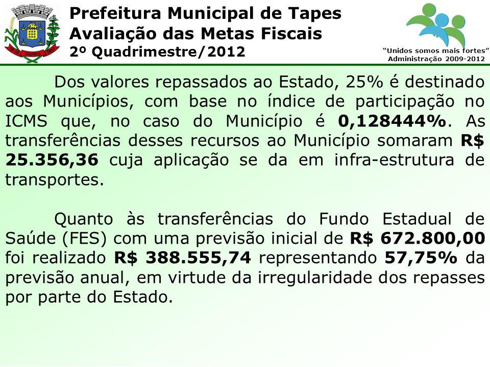 Prefeitura Municipal de Tapes Unidos somos mais fortes Administração 2009-2012 Avaliação das Metas Fiscais 2º Quadrimestre/2012 Dos valores repassados ao Estado, 25% é destinado aos Municípios, com base no índice de participação no ICMS que, no caso do Município é 0,128444%.