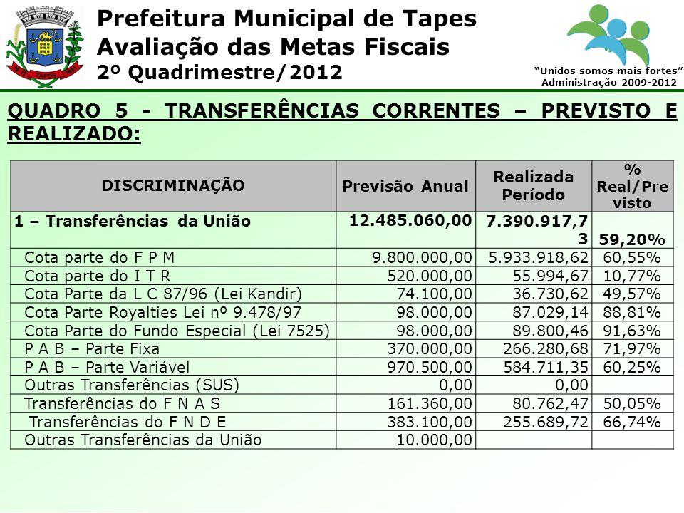 Prefeitura Municipal de Tapes Unidos somos mais fortes Administração 2009-2012 Avaliação das Metas Fiscais 2º Quadrimestre/2012 QUADRO 5 - TRANSFERÊNCIAS CORRENTES – PREVISTO E REALIZADO: DISCRIMINAÇÃOPrevisão Anual Realizada Período % Real/Pre visto 1 – Transferências da União12.485.060,007.390.917,7 3 59,20% Cota parte do F P M9.800.000,005.933.918,62 60,55% Cota parte do I T R520.000,0055.994,67 10,77% Cota Parte da L C 87/96 (Lei Kandir)74.100,0036.730,62 49,57% Cota Parte Royalties Lei nº 9.478/9798.000,0087.029,14 88,81% Cota Parte do Fundo Especial (Lei 7525)98.000,0089.800,46 91,63% P A B – Parte Fixa370.000,00266.280,68 71,97% P A B – Parte Variável970.500,00584.711,35 60,25% Outras Transferências (SUS)0,00 Transferências do F N A S161.360,0080.762,47 50,05% Transferências do F N D E383.100,00255.689,72 66,74% Outras Transferências da União10.000,00
