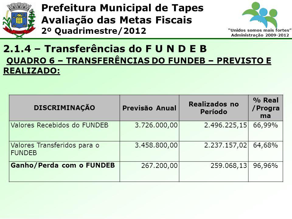 Prefeitura Municipal de Tapes Unidos somos mais fortes Administração 2009-2012 Avaliação das Metas Fiscais 2º Quadrimestre/2012 2.1.4 – Transferências do F U N D E B QUADRO 6 – TRANSFERÊNCIAS DO FUNDEB – PREVISTO E REALIZADO: DISCRIMINAÇÃOPrevisão Anual Realizados no Período % Real /Progra ma Valores Recebidos do FUNDEB3.726.000,002.496.225,1566,99% Valores Transferidos para o FUNDEB 3.458.800,002.237.157,0264,68% Ganho/Perda com o FUNDEB267.200,00259.068,1396,96%