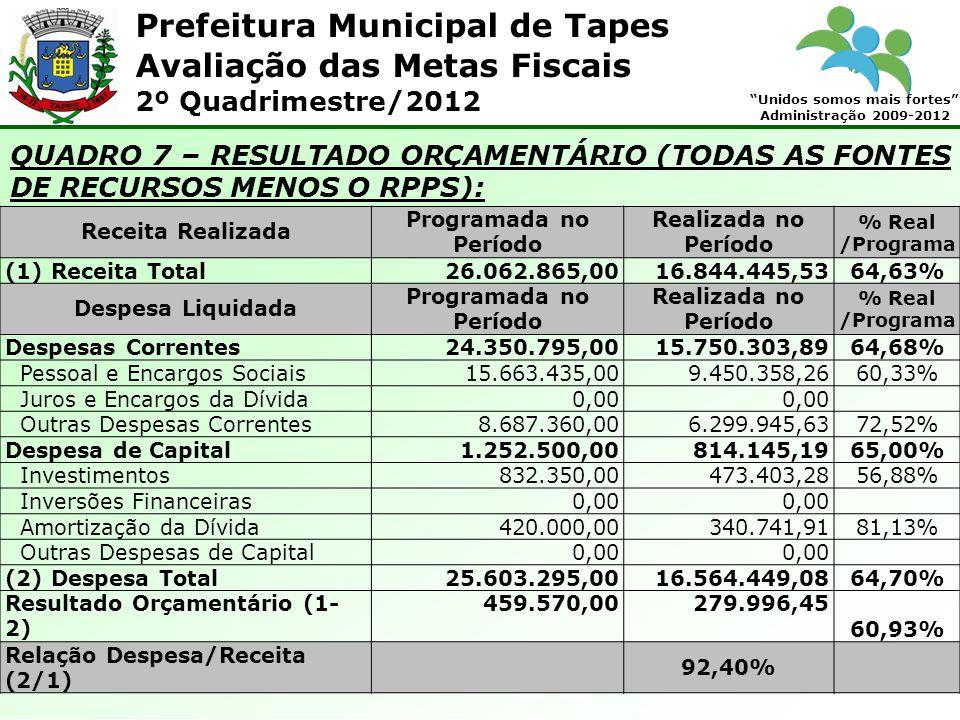 Prefeitura Municipal de Tapes Unidos somos mais fortes Administração 2009-2012 Avaliação das Metas Fiscais 2º Quadrimestre/2012 QUADRO 7 – RESULTADO ORÇAMENTÁRIO (TODAS AS FONTES DE RECURSOS MENOS O RPPS): Receita Realizada Programada no Período Realizada no Período % Real /Programa (1) Receita Total26.062.865,0016.844.445,5364,63% Despesa Liquidada Programada no Período Realizada no Período % Real /Programa Despesas Correntes24.350.795,0015.750.303,89 64,68% Pessoal e Encargos Sociais15.663.435,009.450.358,26 60,33% Juros e Encargos da Dívida0,00 Outras Despesas Correntes8.687.360,006.299.945,63 72,52% Despesa de Capital1.252.500,00814.145,19 65,00% Investimentos832.350,00473.403,28 56,88% Inversões Financeiras0,00 Amortização da Dívida420.000,00340.741,91 81,13% Outras Despesas de Capital0,00 (2) Despesa Total25.603.295,0016.564.449,08 64,70% Resultado Orçamentário (1- 2) 459.570,00279.996,45 60,93% Relação Despesa/Receita (2/1) 92,40%