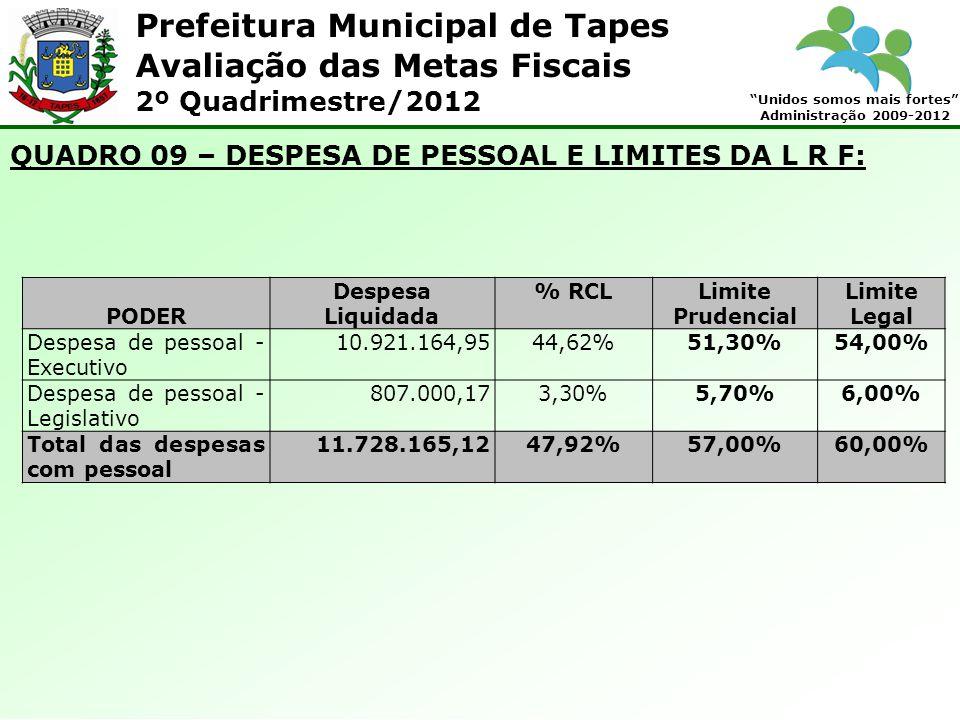 Prefeitura Municipal de Tapes Unidos somos mais fortes Administração 2009-2012 Avaliação das Metas Fiscais 2º Quadrimestre/2012 QUADRO 09 – DESPESA DE PESSOAL E LIMITES DA L R F: PODER Despesa Liquidada % RCLLimite Prudencial Limite Legal Despesa de pessoal - Executivo 10.921.164,9544,62%51,30%54,00% Despesa de pessoal - Legislativo 807.000,173,30%5,70%6,00% Total das despesas com pessoal 11.728.165,1247,92%57,00%60,00%