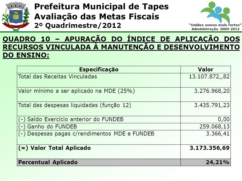 Prefeitura Municipal de Tapes Unidos somos mais fortes Administração 2009-2012 Avaliação das Metas Fiscais 2º Quadrimestre/2012 QUADRO 10 – APURAÇÃO DO ÍNDICE DE APLICAÇÃO DOS RECURSOS VINCULADA À MANUTENÇÃO E DESENVOLVIMENTO DO ENSINO: EspecificaçãoValor Total das Receitas Vinculadas13.107.872,,82 Valor mínimo a ser aplicado na MDE (25%)3.276.968,20 Total das despesas liquidadas (função 12)3.435.791,23 (-) Saldo Exercício anterior do FUNDEB0,00 (-) Ganho do FUNDEB259.068,13 (-) Despesas pagas c/rendimentos MDE e FUNDEB3.366,41 (=) Valor Total Aplicado3.173.356,69 Percentual Aplicado24,21%
