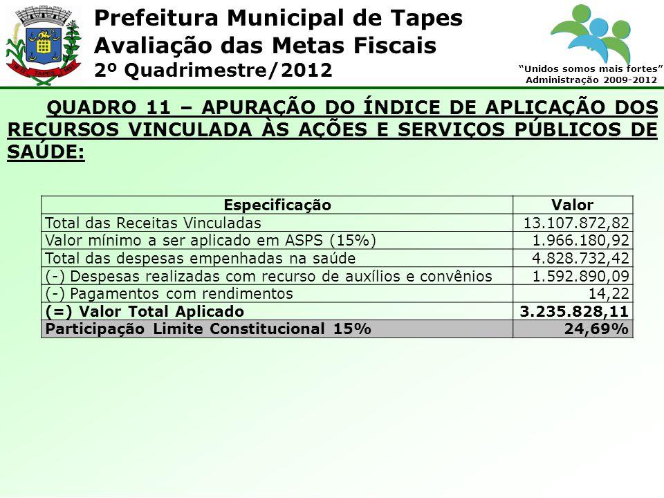 Prefeitura Municipal de Tapes Unidos somos mais fortes Administração 2009-2012 Avaliação das Metas Fiscais 2º Quadrimestre/2012 QUADRO 11 – APURAÇÃO DO ÍNDICE DE APLICAÇÃO DOS RECURSOS VINCULADA ÀS AÇÕES E SERVIÇOS PÚBLICOS DE SAÚDE: EspecificaçãoValor Total das Receitas Vinculadas13.107.872,82 Valor mínimo a ser aplicado em ASPS (15%)1.966.180,92 Total das despesas empenhadas na saúde4.828.732,42 (-) Despesas realizadas com recurso de auxílios e convênios1.592.890,09 (-) Pagamentos com rendimentos14,22 (=) Valor Total Aplicado3.235.828,11 Participação Limite Constitucional 15%24,69%