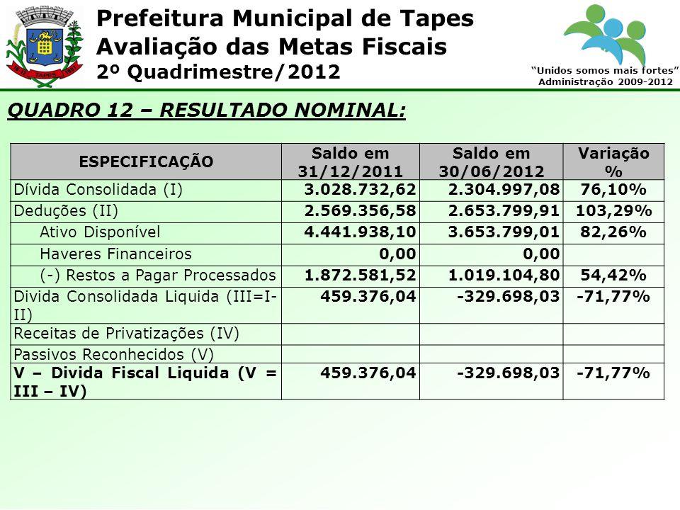 Prefeitura Municipal de Tapes Unidos somos mais fortes Administração 2009-2012 Avaliação das Metas Fiscais 2º Quadrimestre/2012 QUADRO 12 – RESULTADO NOMINAL: ESPECIFICAÇÃO Saldo em 31/12/2011 Saldo em 30/06/2012 Variação % Dívida Consolidada (I)3.028.732,622.304.997,0876,10% Deduções (II)2.569.356,582.653.799,91103,29% Ativo Disponível4.441.938,103.653.799,0182,26% Haveres Financeiros0,00 (-) Restos a Pagar Processados1.872.581,521.019.104,8054,42% Divida Consolidada Liquida (III=I- II) 459.376,04-329.698,03-71,77% Receitas de Privatizações (IV) Passivos Reconhecidos (V) V – Divida Fiscal Liquida (V = III – IV) 459.376,04-329.698,03-71,77%