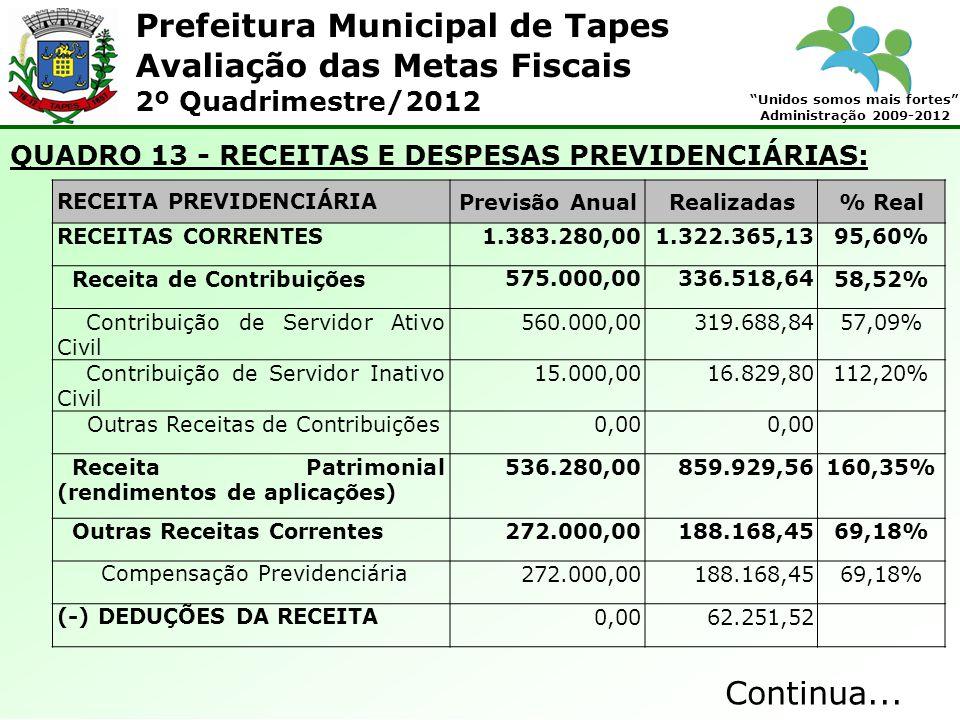 Prefeitura Municipal de Tapes Unidos somos mais fortes Administração 2009-2012 Avaliação das Metas Fiscais 2º Quadrimestre/2012 QUADRO 13 - RECEITAS E DESPESAS PREVIDENCIÁRIAS: RECEITA PREVIDENCIÁRIAPrevisão AnualRealizadas% Real RECEITAS CORRENTES1.383.280,001.322.365,1395,60% Receita de Contribuições575.000,00336.518,6458,52% Contribuição de Servidor Ativo Civil 560.000,00319.688,8457,09% Contribuição de Servidor Inativo Civil 15.000,0016.829,80112,20% Outras Receitas de Contribuições0,00 Receita Patrimonial (rendimentos de aplicações) 536.280,00859.929,56160,35% Outras Receitas Correntes272.000,00188.168,4569,18% Compensação Previdenciária272.000,00188.168,4569,18% (-) DEDUÇÕES DA RECEITA0,0062.251,52 Continua...