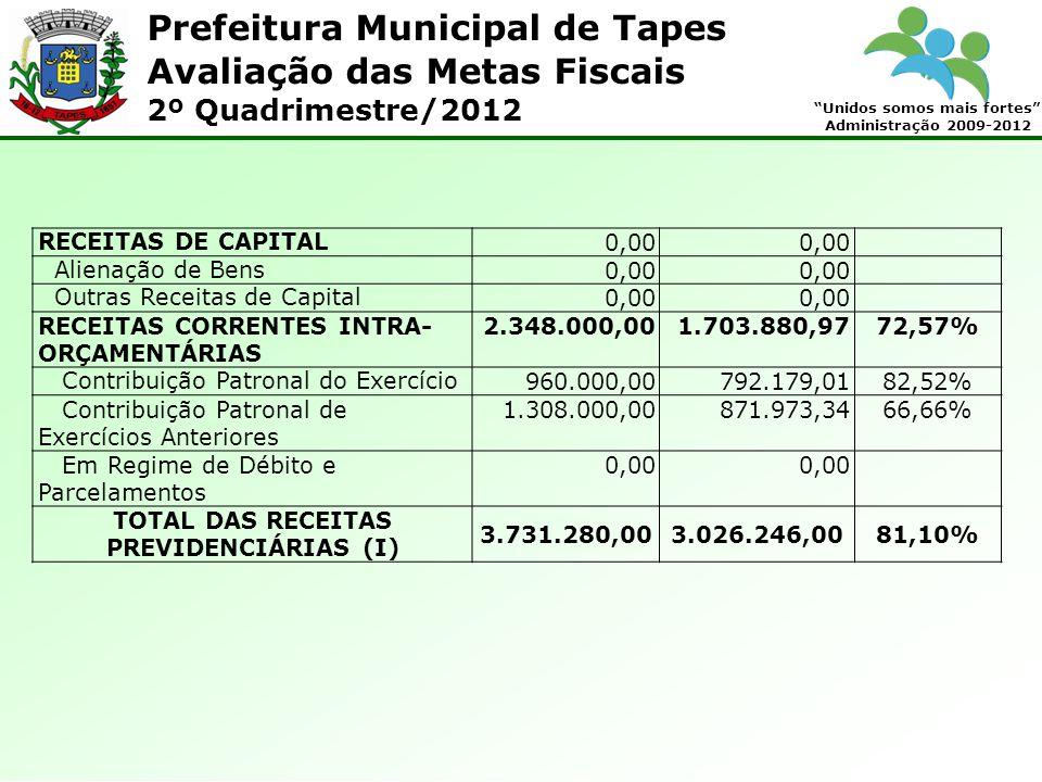 Prefeitura Municipal de Tapes Unidos somos mais fortes Administração 2009-2012 Avaliação das Metas Fiscais 2º Quadrimestre/2012 RECEITAS DE CAPITAL0,00 Alienação de Bens0,00 Outras Receitas de Capital0,00 RECEITAS CORRENTES INTRA- ORÇAMENTÁRIAS 2.348.000,001.703.880,9772,57% Contribuição Patronal do Exercício960.000,00792.179,0182,52% Contribuição Patronal de Exercícios Anteriores 1.308.000,00871.973,3466,66% Em Regime de Débito e Parcelamentos 0,00 TOTAL DAS RECEITAS PREVIDENCIÁRIAS (I) 3.731.280,003.026.246,0081,10%