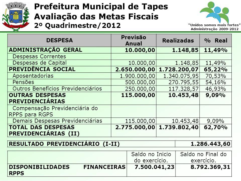 Prefeitura Municipal de Tapes Unidos somos mais fortes Administração 2009-2012 Avaliação das Metas Fiscais 2º Quadrimestre/2012 DESPESA Previsão Anual Realizadas% Real ADMINISTRAÇÃO GERAL10.000,001.148,8511,49% Despesas Correntes Despesas de Capital10.000,001.148,8511,49% PREVIDÊNCIA SOCIAL2.650.000,001.728.200,0765,22% Aposentadorias1.900.000,001.340.075,9570,53% Pensões500.000,00270.795,5554,16% Outros Benefícios Previdenciários250.000,00117.328,5746,93% OUTRAS DESPESAS PREVIDENCIÁRIAS 115.000,0010.453,489,09% Compensação Previdenciária do RPPS para RGPS Demais Despesas Previdenciárias115.000,0010.453,489,09% TOTAL DAS DESPESAS PREVIDENCIÁRIAS (II) 2.775.000,001.739.802,4062,70% RESULTADO PREVIDENCIÁRIO (I-II)1.286.443,60 Saldo no Inicio do exercício.
