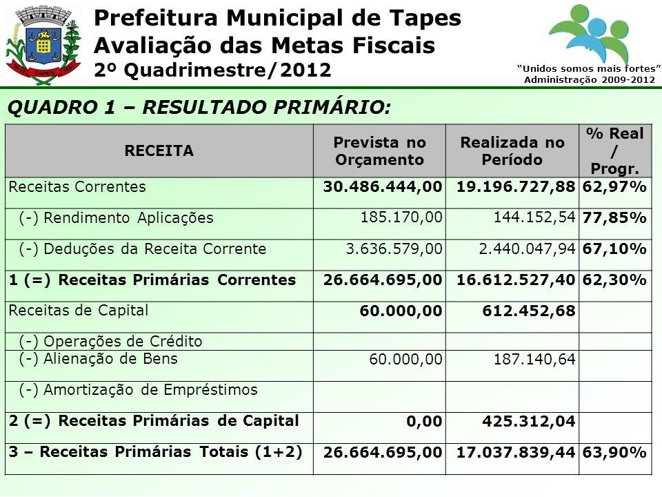 Prefeitura Municipal de Tapes Unidos somos mais fortes Administração 2009-2012 Avaliação das Metas Fiscais 2º Quadrimestre/2012 QUADRO 1 – RESULTADO PRIMÁRIO: RECEITA Prevista no Orçamento Realizada no Período % Real / Progr.