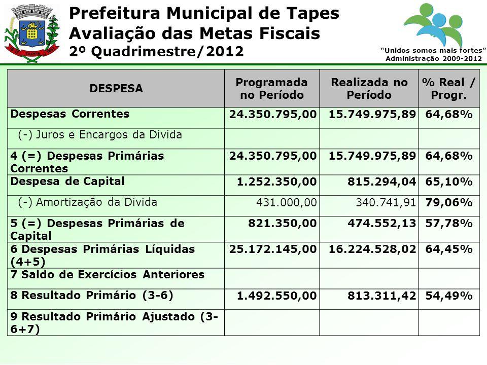 Prefeitura Municipal de Tapes Unidos somos mais fortes Administração 2009-2012 Avaliação das Metas Fiscais 2º Quadrimestre/2012 DESPESA Programada no Período Realizada no Período % Real / Progr.