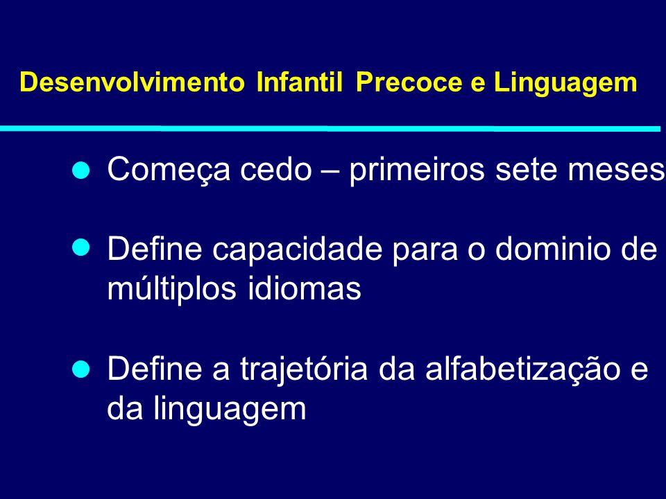 Desenvolvimento Infantil Precoce e Linguagem Começa cedo – primeiros sete meses Define capacidade para o dominio de múltiplos idiomas Define a trajetó