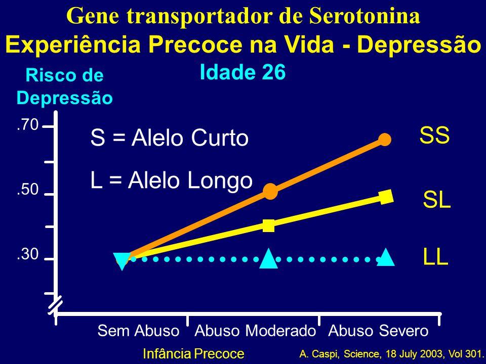 03-089 Gene transportador de Serotonina Experiência Precoce na Vida - Depressão Idade 26 Sem AbusoAbuso ModeradoAbuso Severo.30.50.70 A. Caspi, Scienc