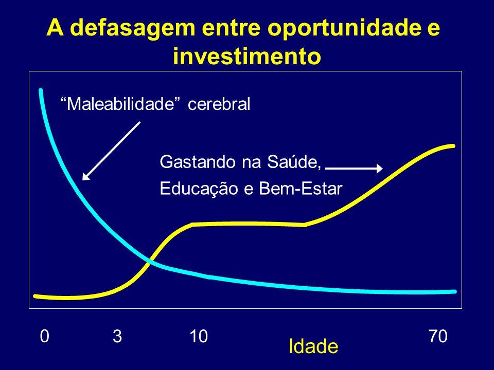 A defasagem entre oportunidade e investimento Idade 0 31070 97-044 Maleabilidade cerebral Gastando na Saúde, Educação e Bem-Estar