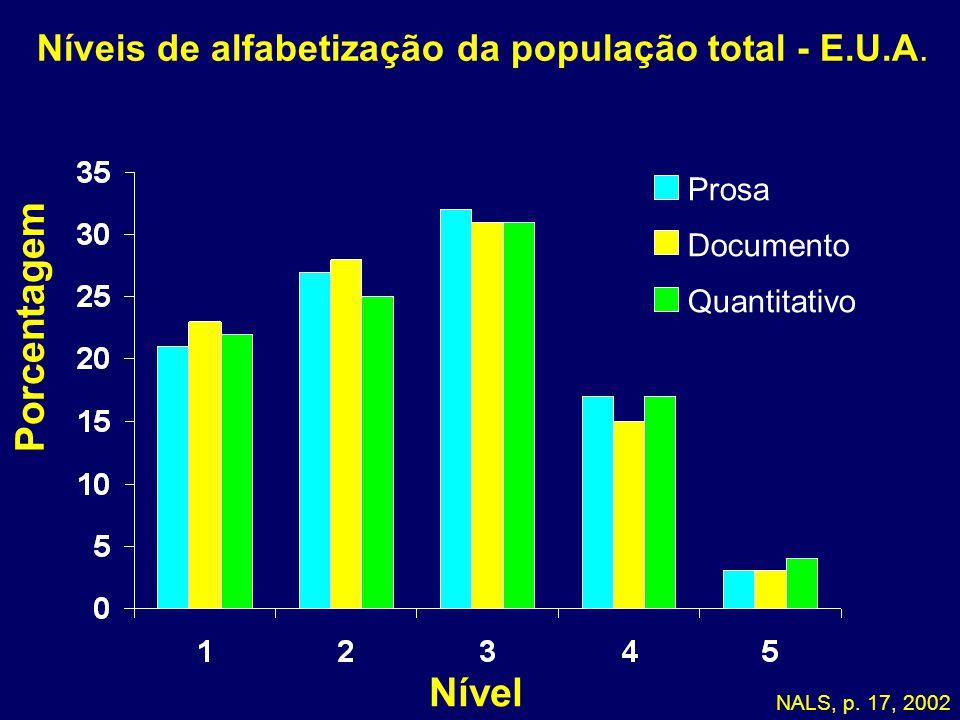 Níveis de alfabetização da população total - E.U.A. Porcentagem Nível NALS, p. 17, 2002 Prosa Documento Quantitativo 05-178