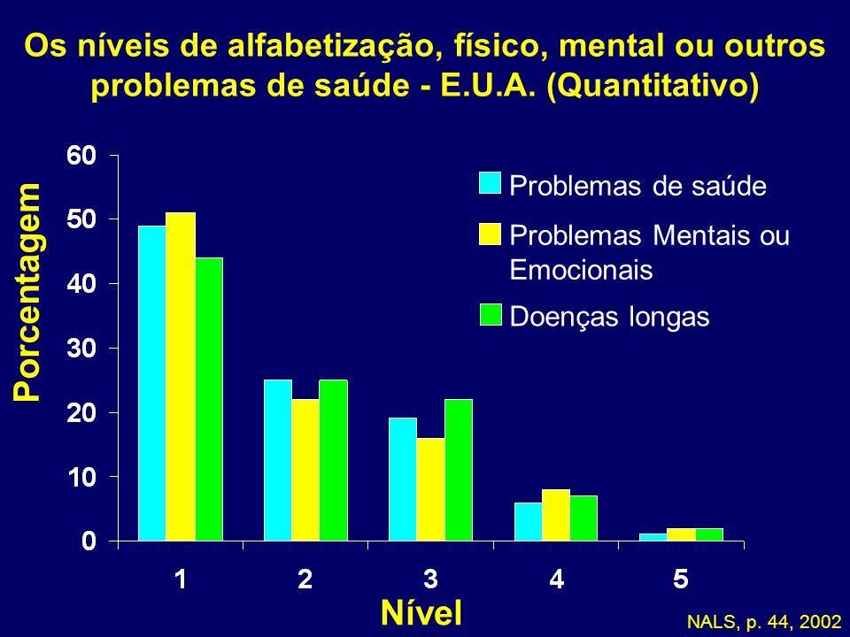 Os níveis de alfabetização, físico, mental ou outros problemas de saúde - E.U.A.